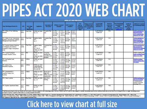 Pipes Act 2020 Chart